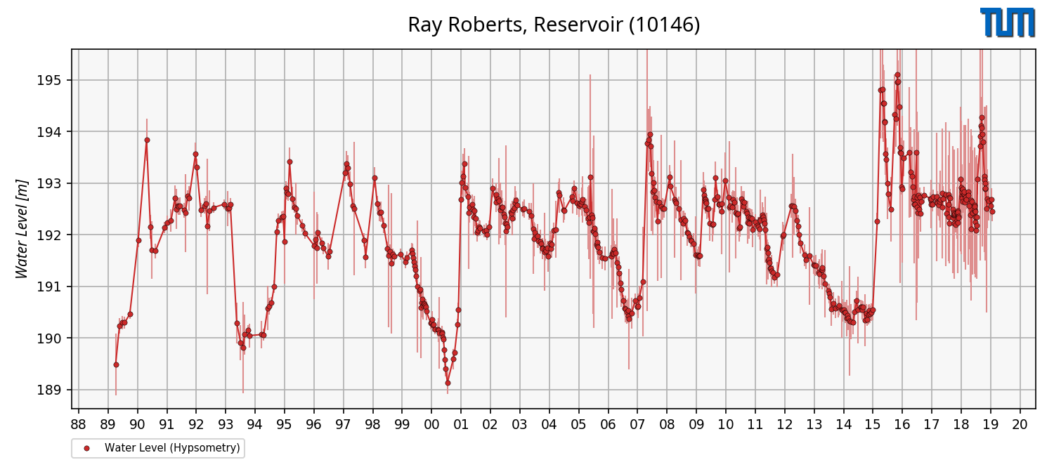Example of water level time series from hypsometry