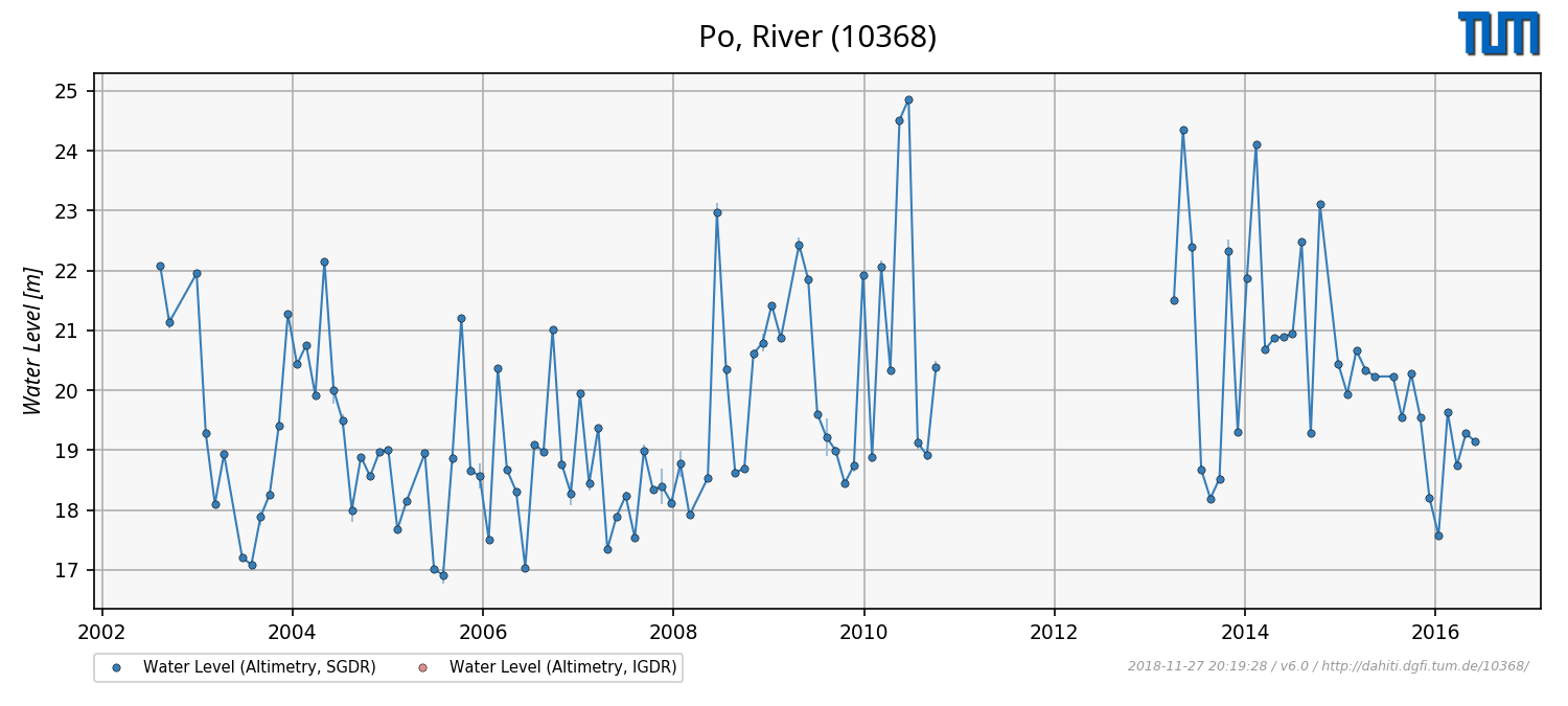 Water Leve Time Series